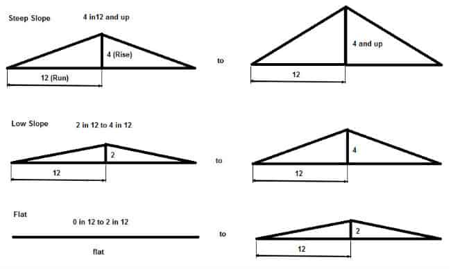 Types of the Roof by Slope