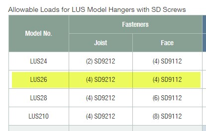 Allowable hanger fasteners