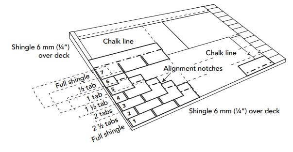 Three tab shingles nailing pattern