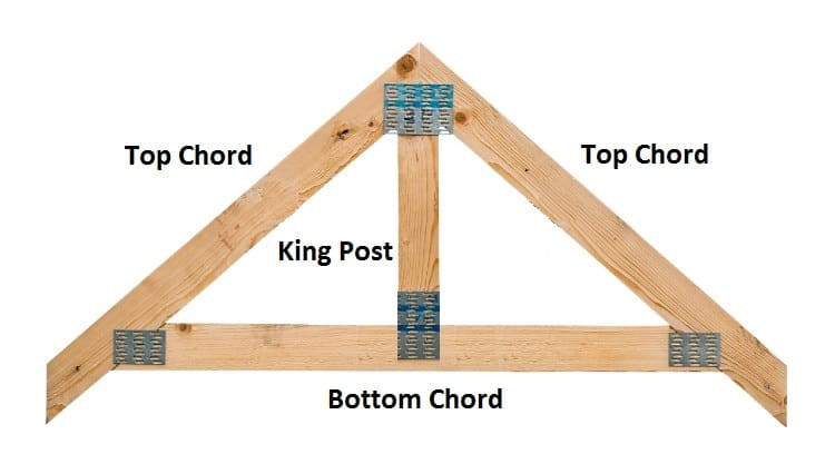 How To Build Shed Roof Trusses