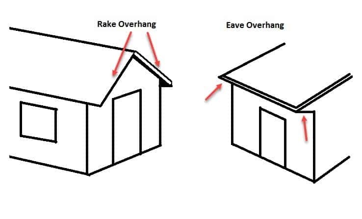 Gable and Eave Overhang