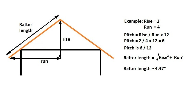 How to Find the Rafter Length