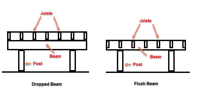 Types of Deck Beams