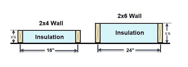 2X4 vs 2X6 exterior walls framing