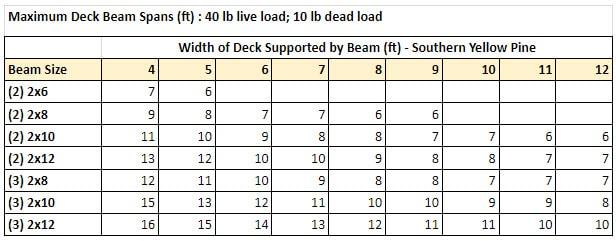 Deck Beam Spine Chart