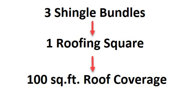Square of shingles